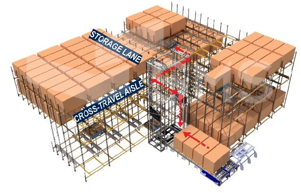 Omni-Mole® - Warehouse Automation